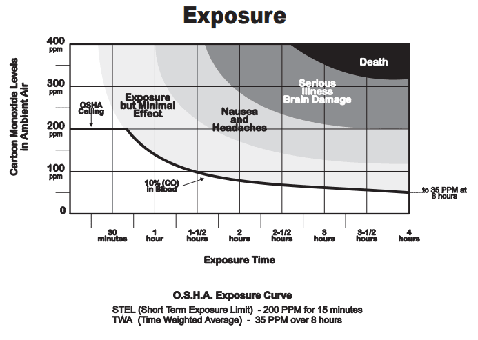 health concerns with carbon monoxide